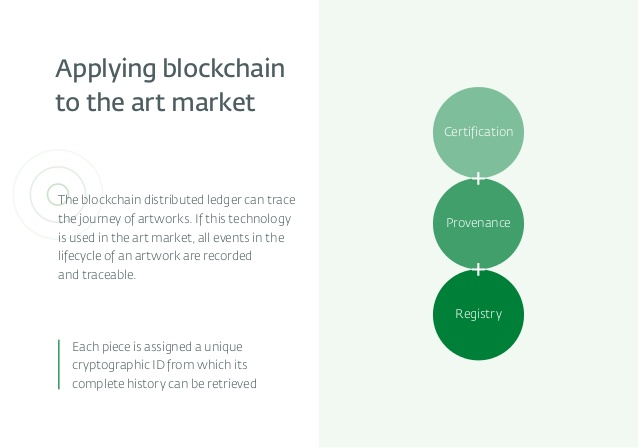 https://www.slideshare.net/EXANTE/blockchain-and-fine-art-how-the-technology-could-change-the-art-market